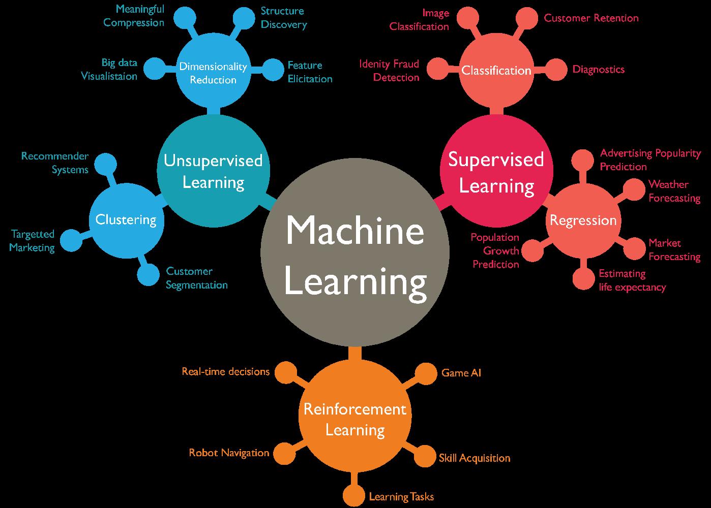 机器学习太难?一文带你掌握机器学习的必备基础知识