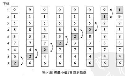 七种排序算法的原理及简单实现